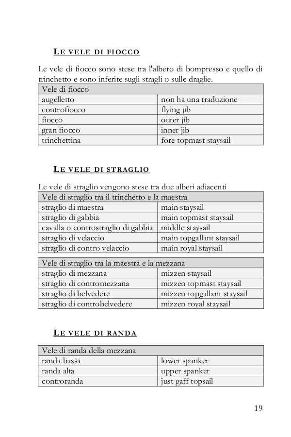 Tabella con la traduzione dei nomi delle vele in inglese