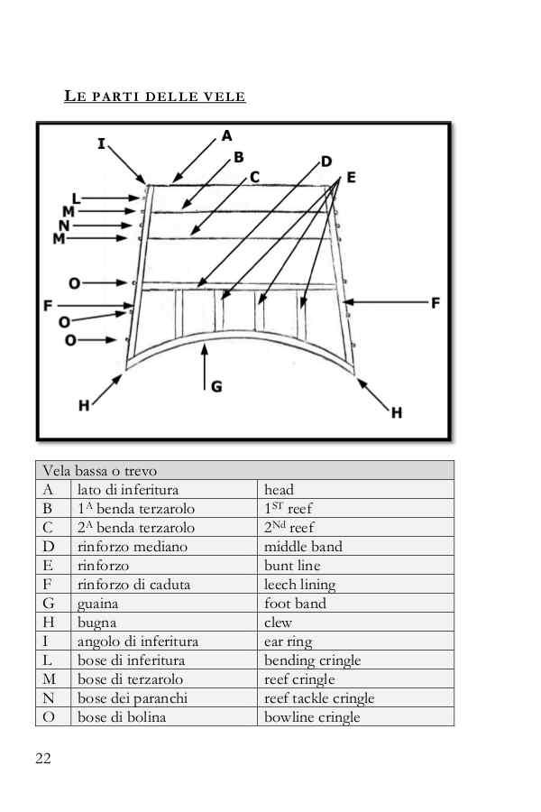 Tabella con la traduzione delle parti delle vele quadrate in inglese