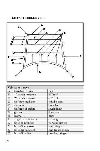 Una tabella con la traduzione delle singole parti che compongono una classica vela quadrata o latina.