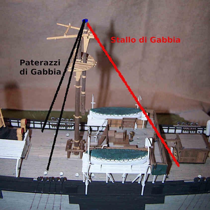 Per mantenere in equilibro l'albero di Gabbia durante il sollevamento si tirano uno strallo e due paterazzi.